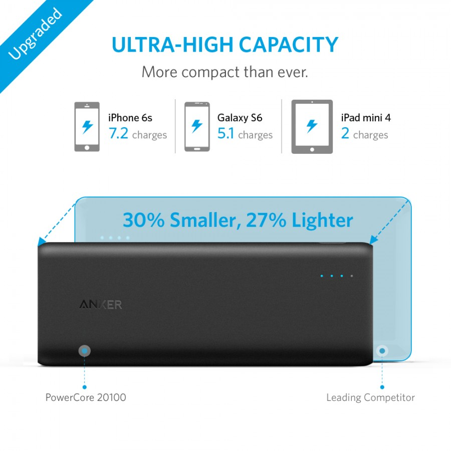 Anker PowerCore II 20000 MAH Power Bank